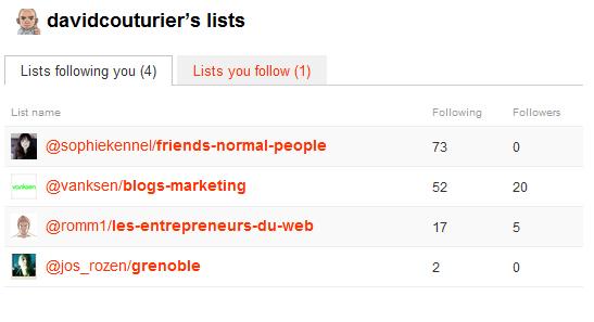 Les listes qui me suivent sur Twitter