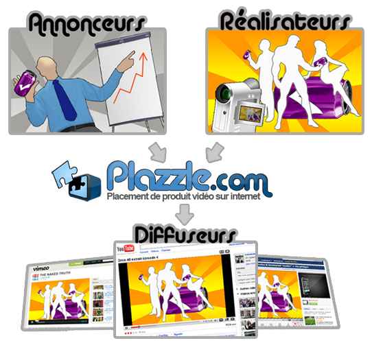 Plazzle : la solution de placement de produit destinée aux vidéos sur le web !