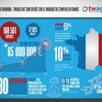Freelance et télétravail : une tendance qui se confirme