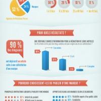 Les RP blogueurs en France (infographie)