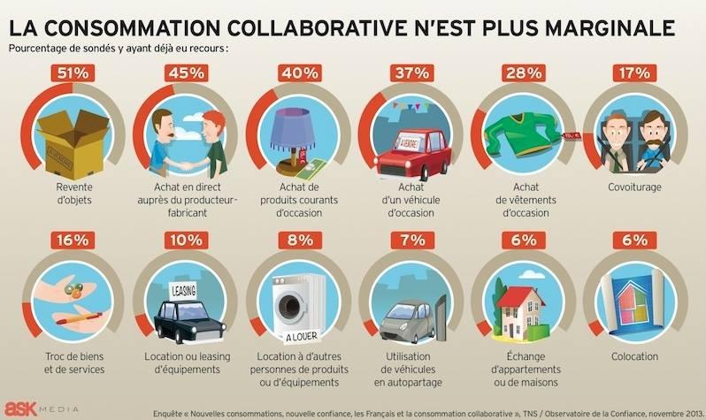 consommation collaborative etude 2013