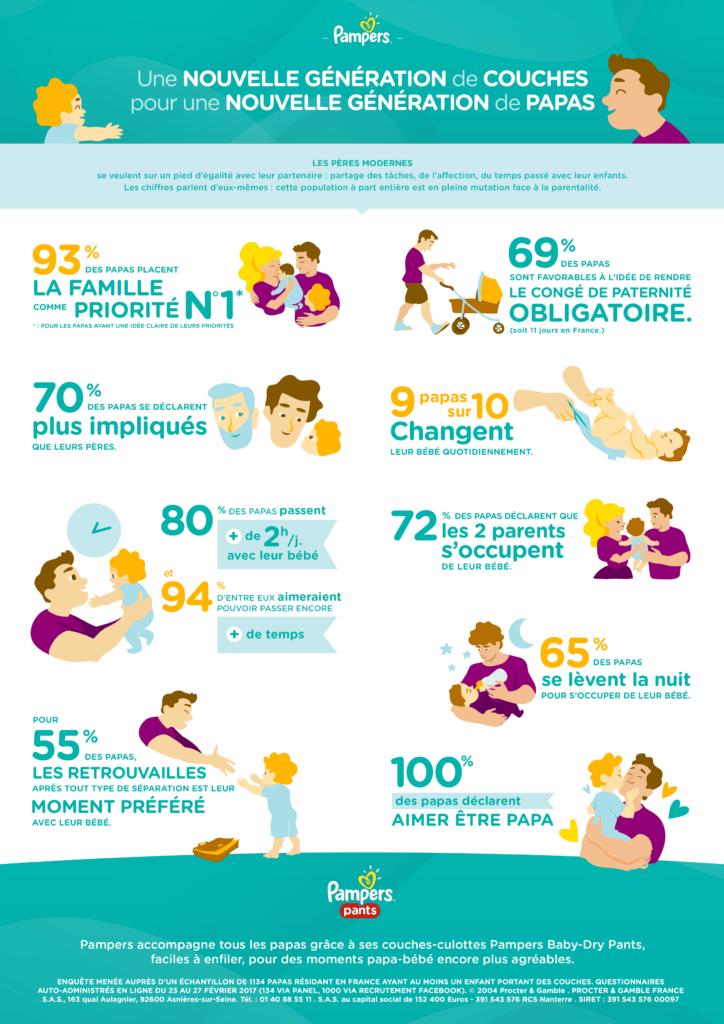 Etude Pampers - Infographie - papas nouvelle génération