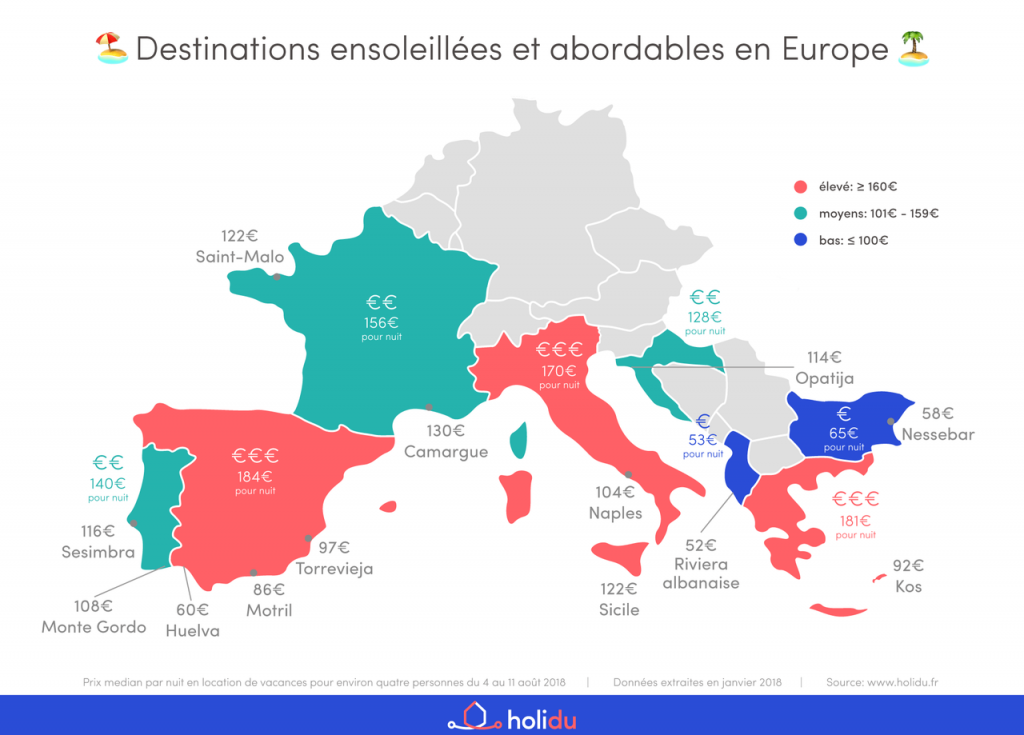 top 8 destinations a petit budget en europe